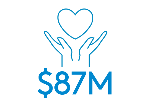 A drawing of two hands holding a heart with numbers, letters, and symbols to indicate contributions totaling eight-seven million dollars